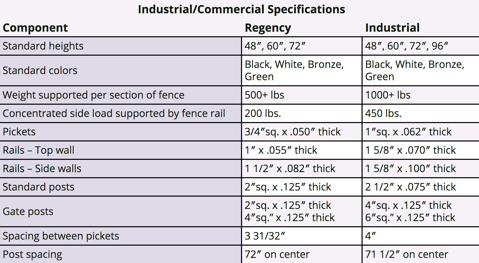 Industrial commercial aluminum fence specifications