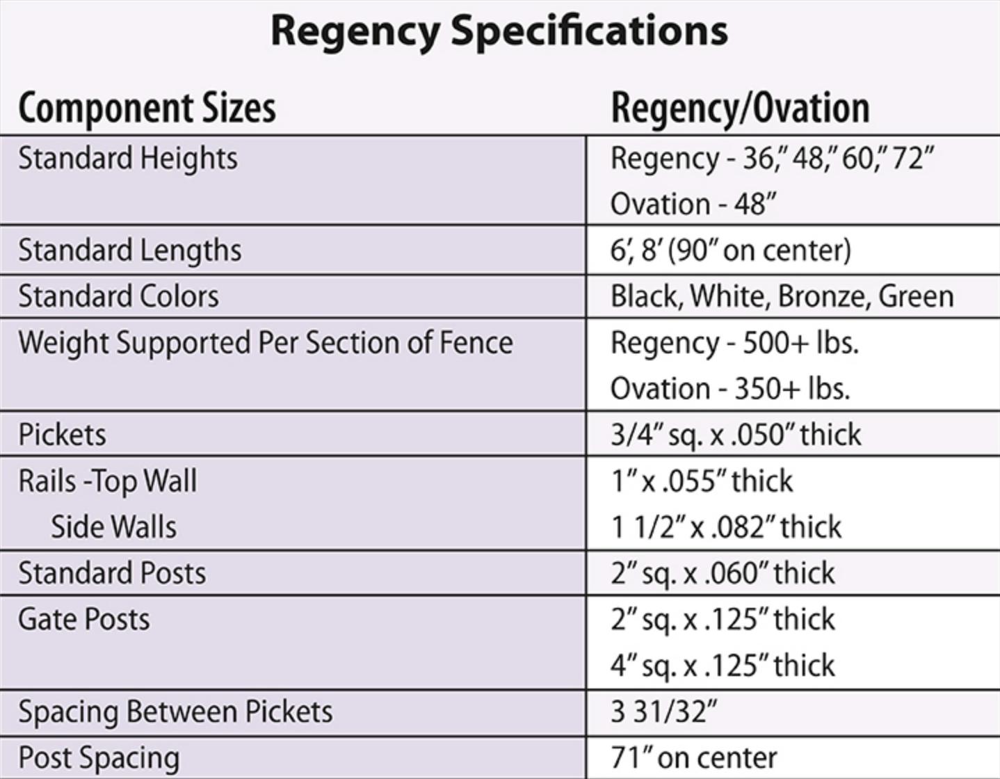 Regency aluminum fence specs